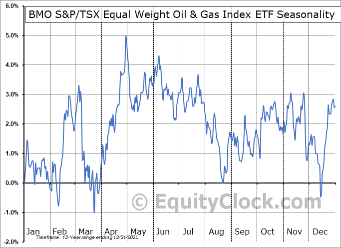 BMO S&P/TSX Equal Weight Oil & Gas Index ETF (TSE:ZEO.TO) Seasonal Chart