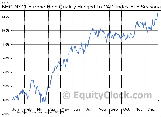BMO MSCI Europe High Quality Hedged to CAD Index ETF (TSE:ZEQ.TO) Seasonality