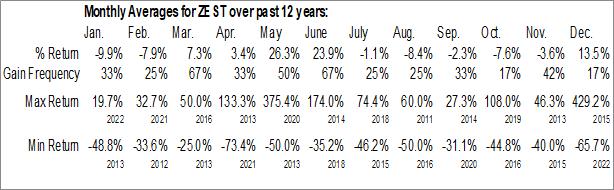 Monthly Seasonal Ecoark Holdings, Inc. (OTCMKT:ZEST)