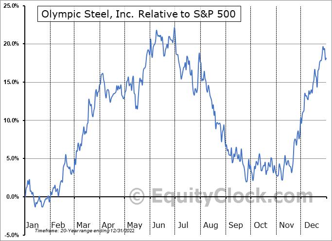 ZEUS Relative to the S&P 500