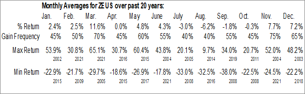 Monthly Seasonal Olympic Steel, Inc. (NASD:ZEUS)
