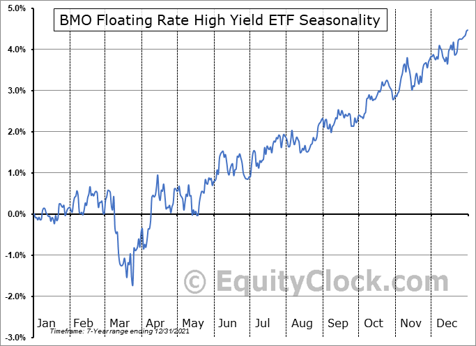 BMO Floating Rate High Yield ETF (TSE:ZFH.TO) Seasonal Chart