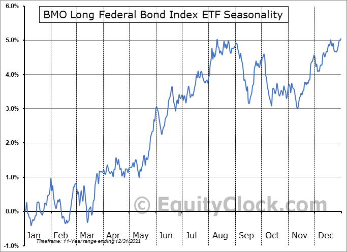 BMO Long Federal Bond Index ETF (TSE:ZFL.TO) Seasonality