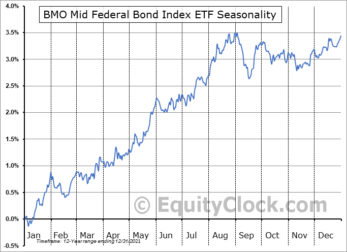 BMO Mid Federal Bond Index ETF (TSE:ZFM.TO) Seasonal Chart