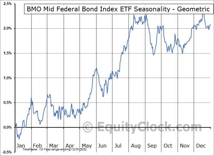BMO Mid Federal Bond Index ETF (TSE:ZFM.TO) Seasonality