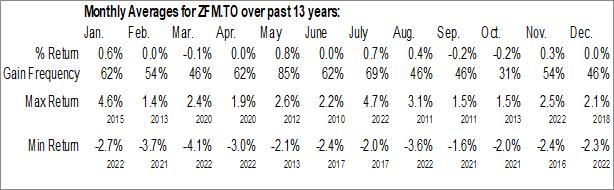 Monthly Seasonal BMO Mid Federal Bond Index ETF (TSE:ZFM.TO)