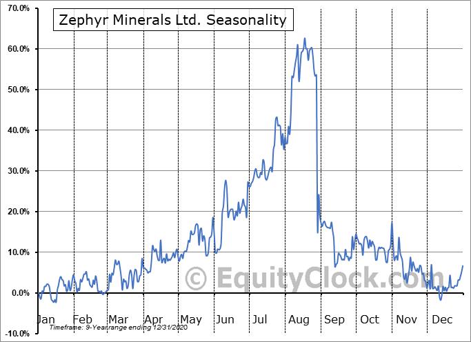 Zephyr Minerals Ltd. (TSXV:ZFR.V) Seasonality