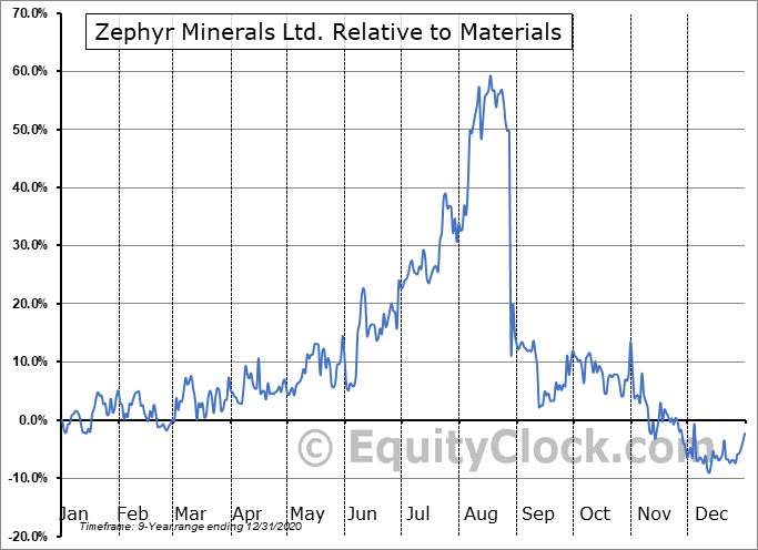 ZFR.V Relative to the Sector