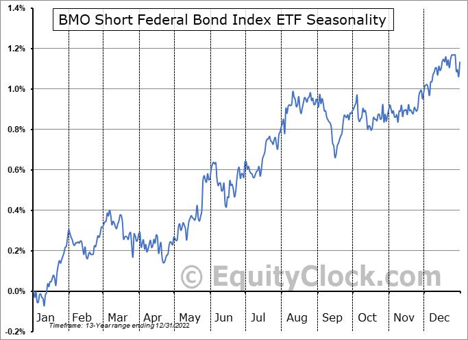 BMO Short Federal Bond Index ETF (TSE:ZFS.TO) Seasonal Chart