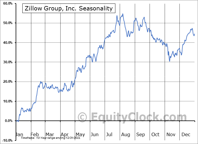 Zillow Group, Inc. Seasonal Chart