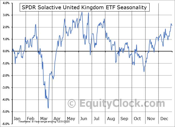 SPDR Solactive United Kingdom ETF (AMEX:ZGBR) Seasonal Chart