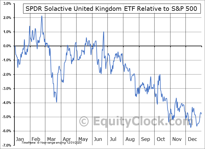 ZGBR Relative to the S&P 500