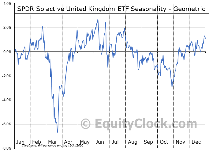SPDR Solactive United Kingdom ETF (AMEX:ZGBR) Seasonality