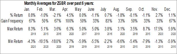 Monthly Seasonal SPDR Solactive United Kingdom ETF (AMEX:ZGBR)