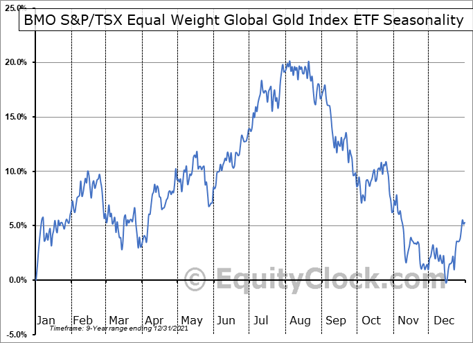 BMO S&P-TSX Equal Weight Global Gold Index ETF (TSE:ZGD.TO) Seasonal Chart