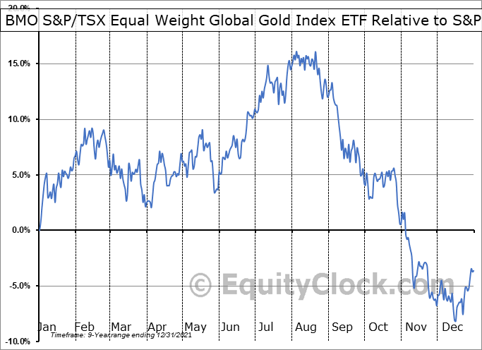 ZGD.TO Relative to the S&P 500