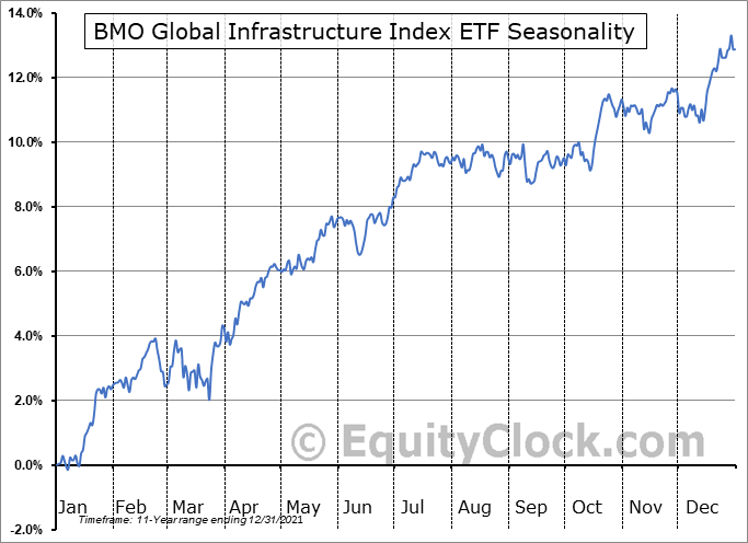 BMO Global Infrastructure Index ETF (TSE:ZGI.TO) Seasonal Chart