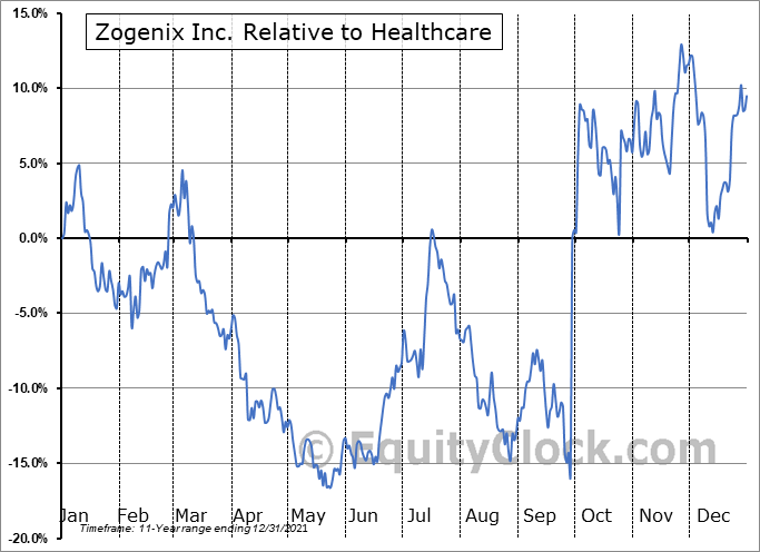 ZGNX Relative to the Sector