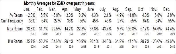 Monthly Seasonal Zogenix Inc. (NASD:ZGNX)