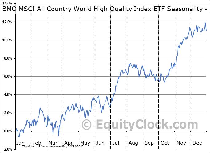 BMO MSCI All Country World High Quality Index ETF (TSE:ZGQ.TO) Seasonality
