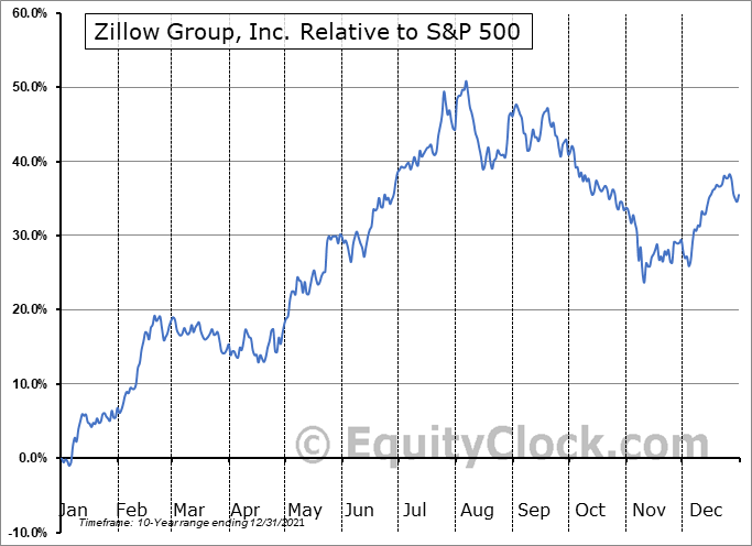 ZG Relative to the S&P 500