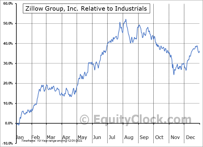 ZG Relative to the Sector