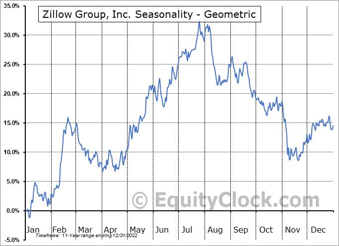 Zillow Group, Inc. (NASD:ZG) Seasonality