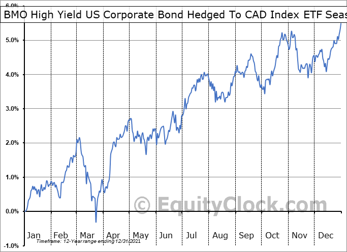 BMO High Yield US Corporate Bond Hedged To CAD Index ETF (TSE:ZHY.TO) Seasonal Chart