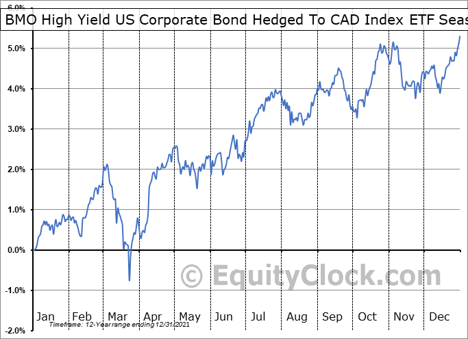 BMO High Yield US Corporate Bond Hedged To CAD Index ETF (TSE:ZHY.TO) Seasonality