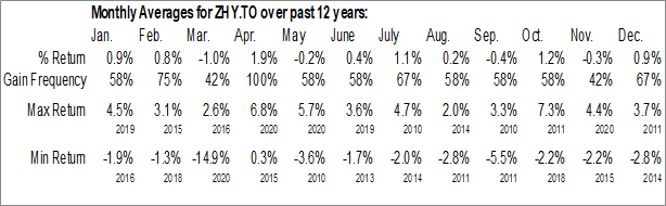 Monthly Seasonal BMO High Yield US Corporate Bond Hedged To CAD Index ETF (TSE:ZHY.TO)