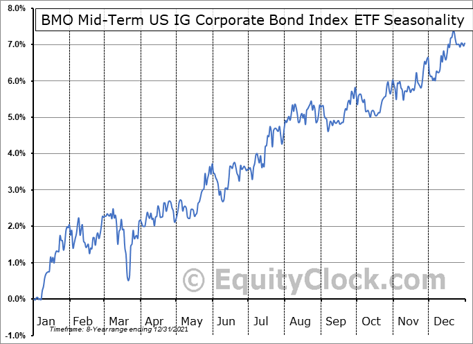 BMO Mid-Term US IG Corporate Bond Index ETF (TSE:ZIC.TO) Seasonal Chart