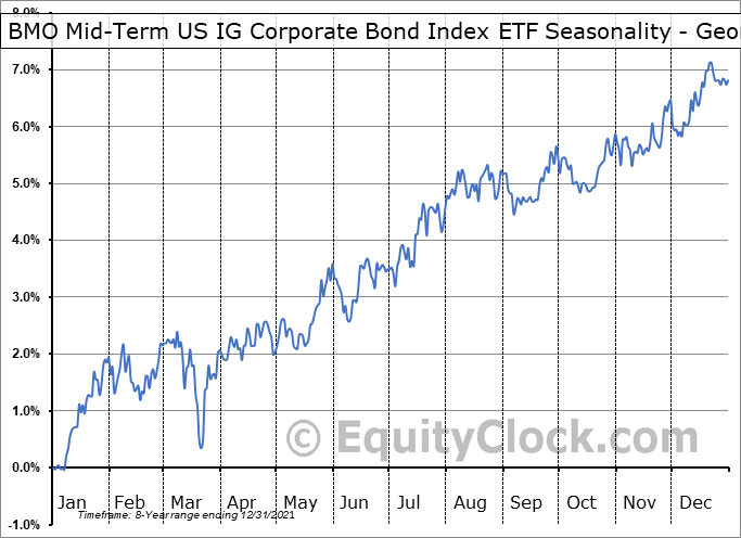 BMO Mid-Term US IG Corporate Bond Index ETF (TSE:ZIC.TO) Seasonality