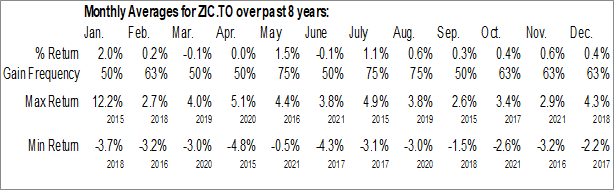 Monthly Seasonal BMO Mid-Term US IG Corporate Bond Index ETF (TSE:ZIC.TO)