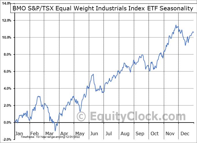 BMO S&P/TSX Equal Weight Industrials Index ETF (TSE:ZIN.TO) Seasonal Chart