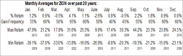Monthly Seasonal Zions Bancorp (NASD:ZION)