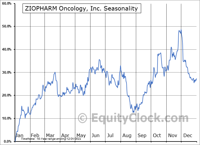 ZIOPHARM Oncology, Inc. (NASD:ZIOP) Seasonality
