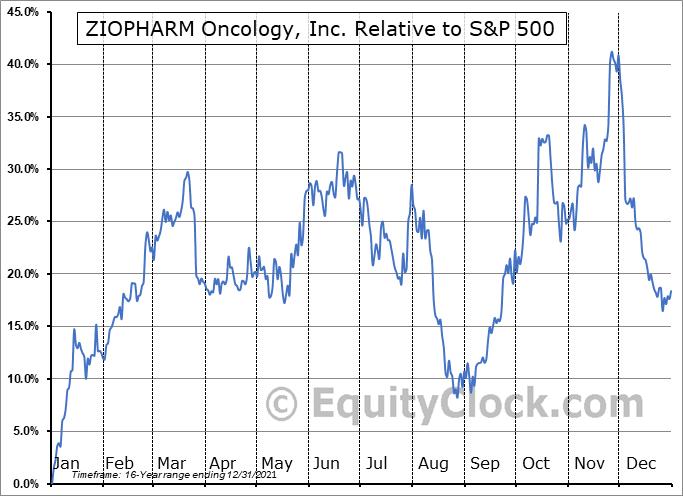ZIOP Relative to the S&P 500