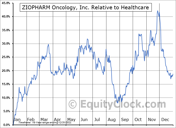 ZIOP Relative to the Sector