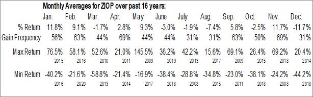 Monthly Seasonal ZIOPHARM Oncology, Inc. (NASD:ZIOP)