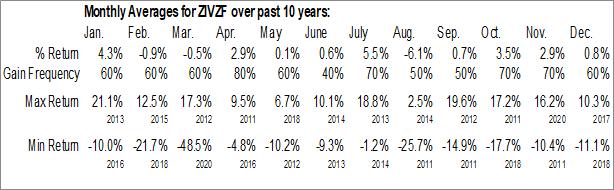 Monthly Seasonal VelocityShares Daily Inverse VIX Medium Term ETN (OTCMKT:ZIVZF)