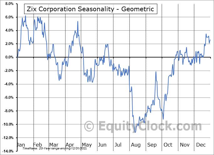 Zix Corporation (NASD:ZIXI) Seasonality