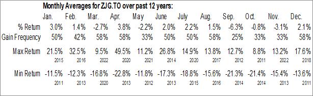 Monthly Seasonal BMO Junior Gold Index ETF (TSE:ZJG.TO)