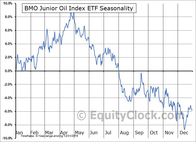 BMO Junior Oil Index ETF (TSE:ZJO.TO) Seasonal Chart