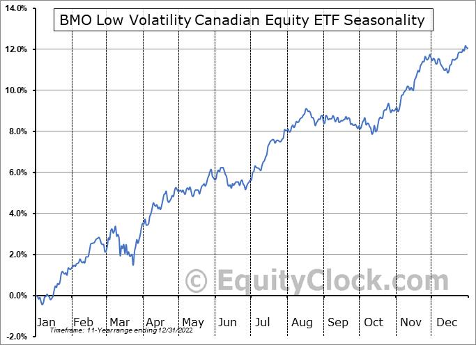 BMO Low Volatility Canadian Equity ETF (TSE:ZLB.TO) Seasonality