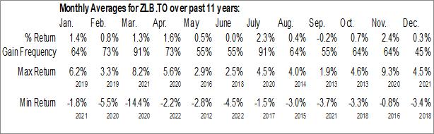 Monthly Seasonal BMO Low Volatility Canadian Equity ETF (TSE:ZLB.TO)