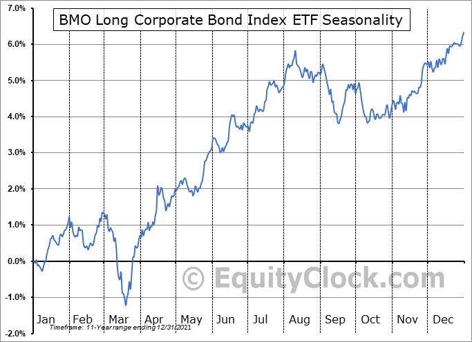 BMO Long Corporate Bond Index ETF (TSE:ZLC.TO) Seasonal Chart