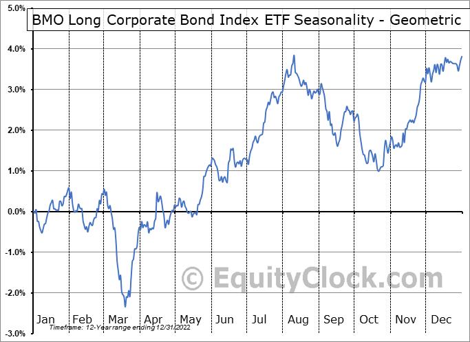 BMO Long Corporate Bond Index ETF (TSE:ZLC.TO) Seasonality