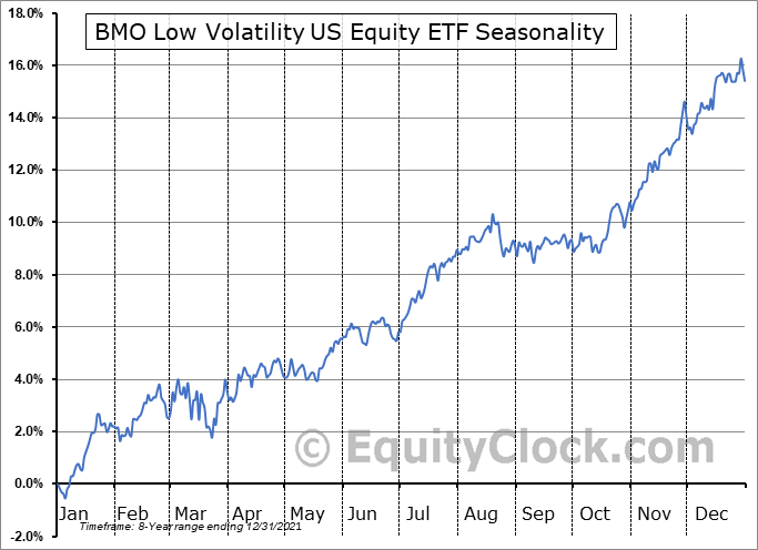 BMO Low Volatility US Equity ETF (TSE:ZLU.TO) Seasonal Chart