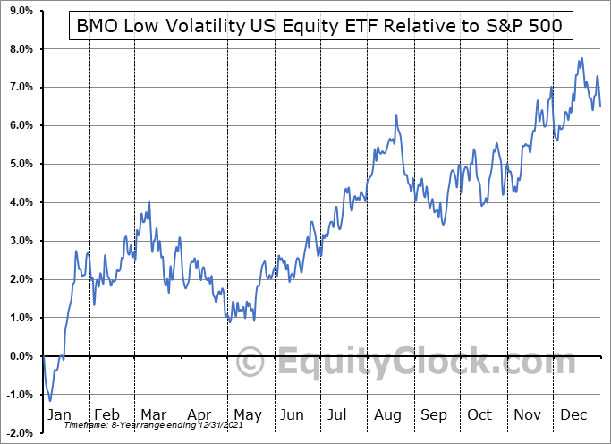 ZLU.TO Relative to the S&P 500