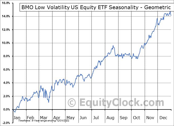 BMO Low Volatility US Equity ETF (TSE:ZLU.TO) Seasonality